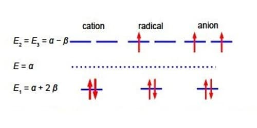 Sample Question: HMO Theory for Cyclopropenyl Cation, Radical and Anion