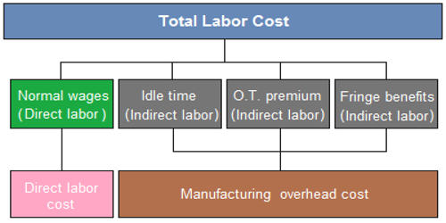 How to Treatment of idle time, overtime premium and fringe benefit costs?