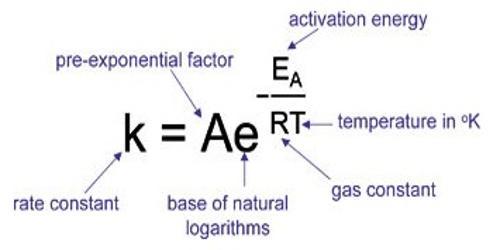 Explain Differentiation of the Arrhenius Equation
