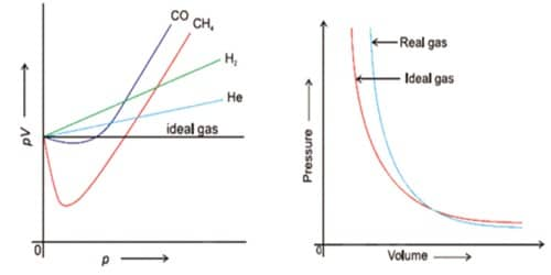 Explain the causes of deviation of real gases from ideal behavior