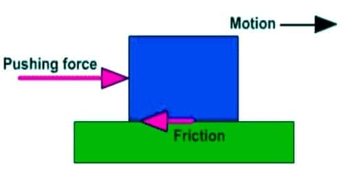 Describe Increasing and Decreasing Friction