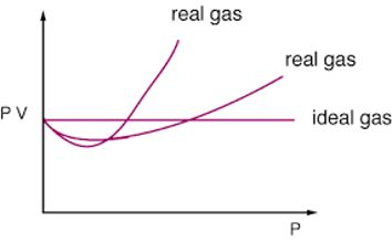 What are the ideal gas and real gas?