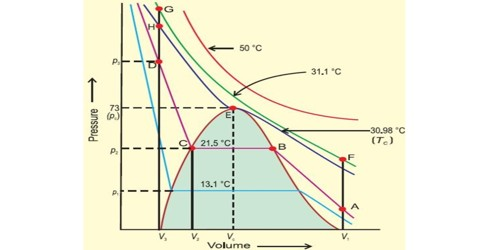What the condition of liquefaction of gases?