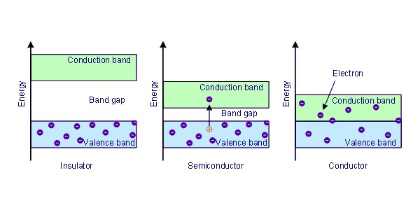 Conductor, Insulator and Semiconductor