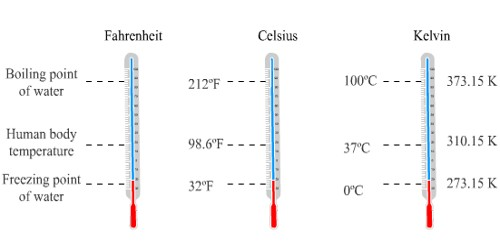 Establishing a Relation Among different Scales of Temperature