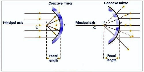 Mirror and its Types