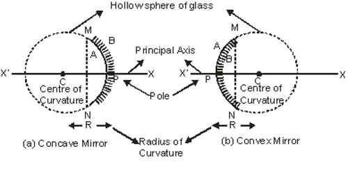 Some Definitions Related to Spherical Mirrors