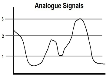 What is Analogue Signal?