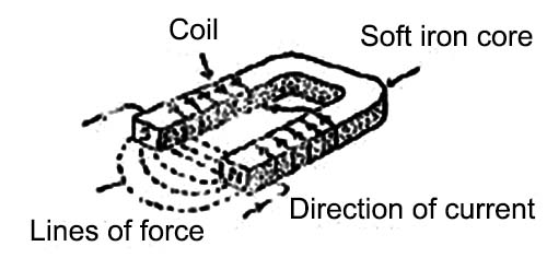 What is Electromagnet?