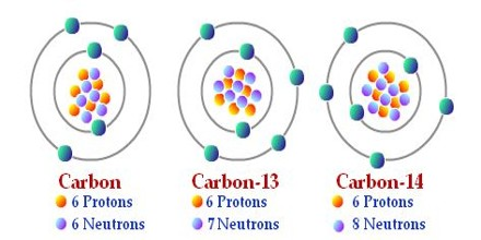 Isotopes and its Uses