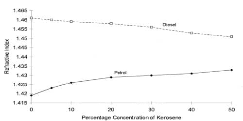 Refractive Index of Diesel Fuel