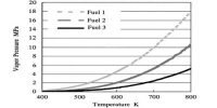 Vapour Pressure of Diesel Fuel