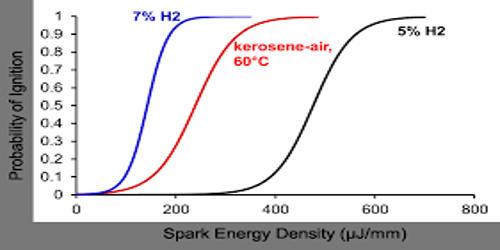 Vapour Pressure of Kerosene