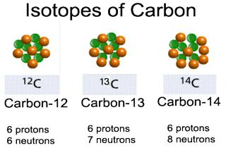 What is Isotopes?