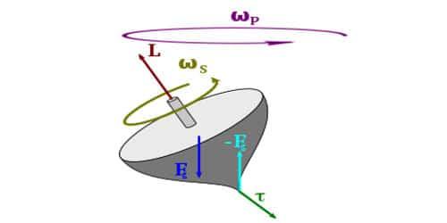 Illustration of Conservation of Angular Momentum