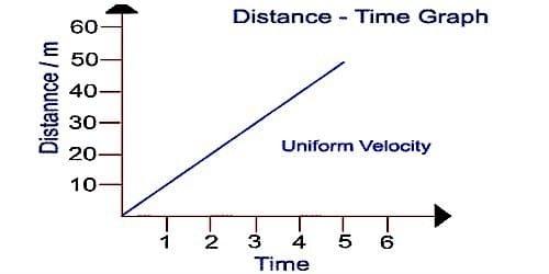 What is Uniform Velocity?