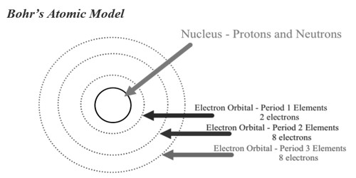 The limitations of Bohr's atomic model