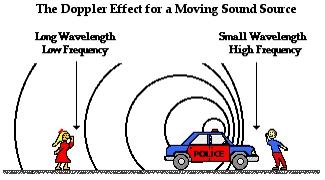 What is Doppler Effect?