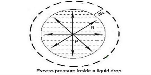 Excess Pressure inside a Liquid Drop