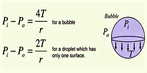 Excess Pressure inside a Soap Bubble