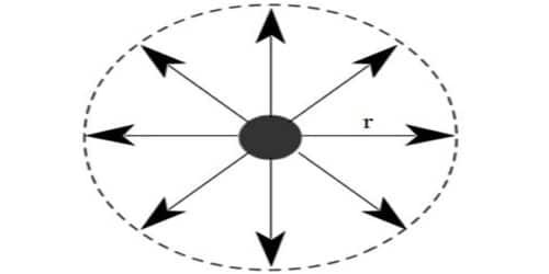 Define Molecular Range and Sphere of Influence