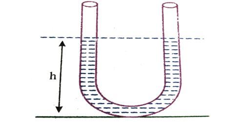 Oscillation of Liquid Column in a U – tube