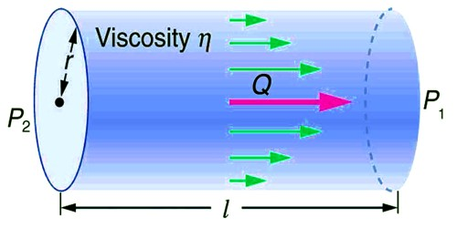 Determination of Coefficient of Viscosity of Water by Poiseuille's Flow Method