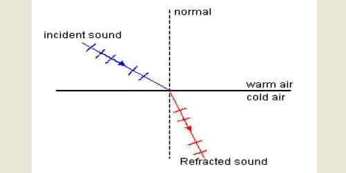 Applications of Refraction of Sound