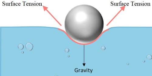 Factors Affecting Surface Tension