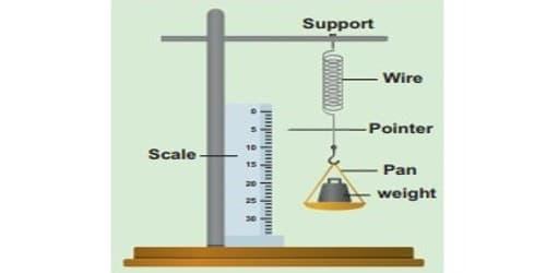 Experimental Verification of Hooke's Law