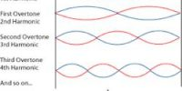 Define Stationary Waves
