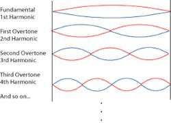 Define Stationary Waves