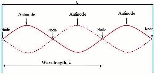 Characteristics of Stationary Waves
