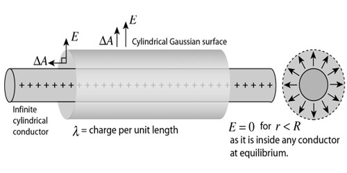 Application of Gauss's Law: Field due to an Infinite Long Straight Charged Wire