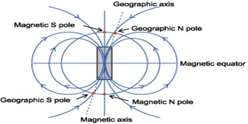 Explain on Earth's Magnetic Field and Magnetic Elements