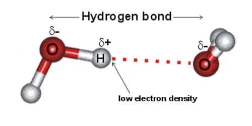 Condition for Effective Hydrogen Bonding