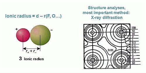 Calculation of Ionic Radii in Pauling's Method