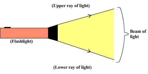 Define Light Rays and Beams