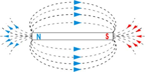 Properties of Magnetic Lines of Force