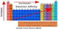 Describe on Successive Electron Affinities