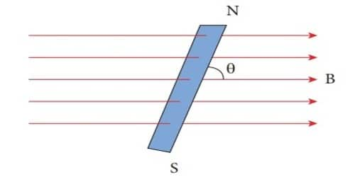 How Torque on a Bar Magnet Placed in Uniform Magnetic Field