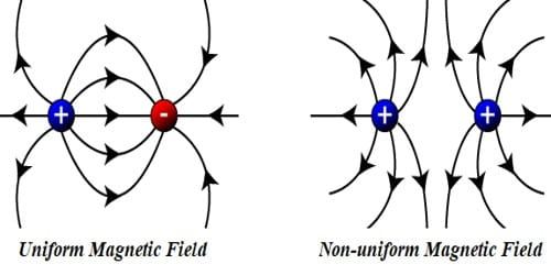Define Uniform and Non-uniform Magnetic Field