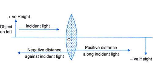 Explain Cartesian Sign Convention