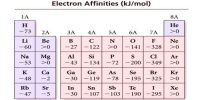 Which Factors Affecting Electron Affinity?