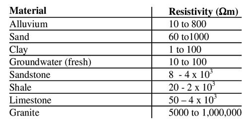 Classification of Materials in terms of Resistivity