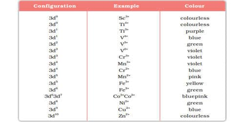 Describe Formation of Coloured Ions of of D-Block Elements
