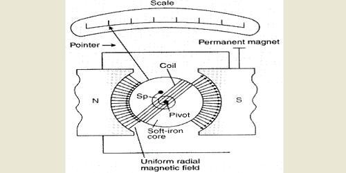 Describe Construction of Moving Coil Galvanometer
