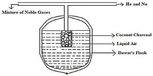Separation of Noble Gases in Dewar's Method