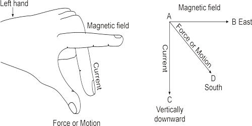 Define Direction of Force