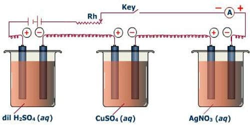 Verification of Faraday's First Law of Electrolysis